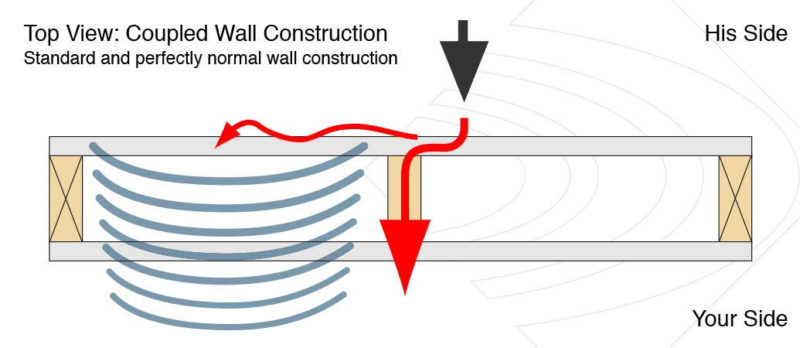 Coupled wall construction diagram showing noise problems