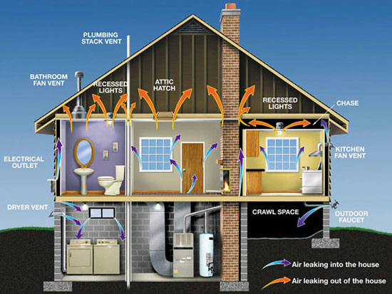Air Leakage in Dwellings