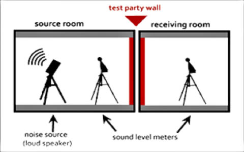 A picture showing the positioning of acoustic equipment whilst undertaking  sound insulation testing through a party wall in Greater London